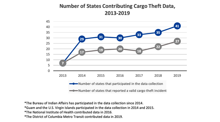 Cargo Theft image