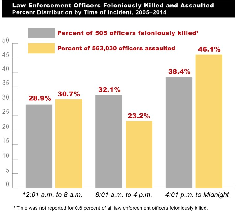Figure 1 (Law Enforcement Officers Feloniously Killed and Assaulted, Percent Distribution by Time of Incident, 2005-2014):  This figure is a bar chart that provides the percent distribution by the time of day of incidents in which law enforcement officers were feloniously killed or assaulted from 2005 through 2014. (Based on Tables 3 and 73.)