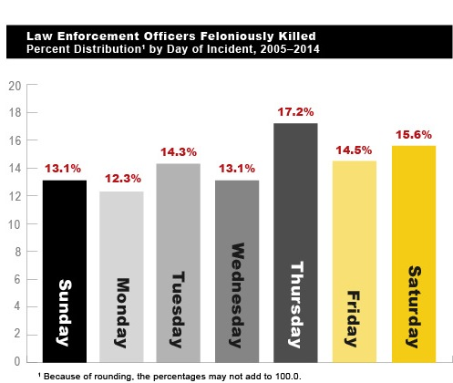 Figure 2 (Law Enforcement Officers Feloniously Killed, Percent Distribution by Day of Incident, 2005-2014):  This figure is a bar chart that provides the percent distribution by the day of week of incidents in which law enforcement officers were feloniously killed from 2005 through 2014. (Based on Table 4.)