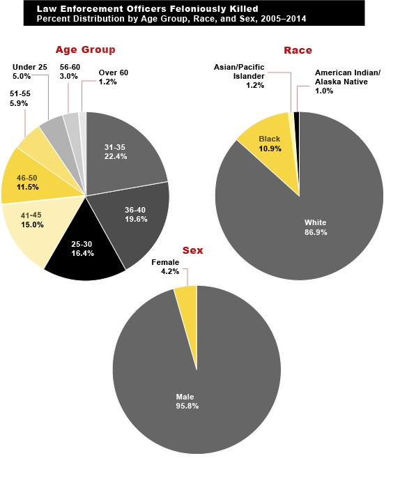 Figure 3 (Law Enforcement Officers Feloniously Killed, Percent Distribution by Age Group, Race, and Sex, 2005-2014):  This figure contains three pie charts that show the percent distribution of the age group, race, and sex of law enforcement officers who were feloniously killed from 2005 through 2014. One pie chart lists the percentages of victim officers by age group, one pie chart has percentages of victim officers by race, and one pie chart furnishes the percentage of victim officers by sex. (Based on Tables 7 and 12.)