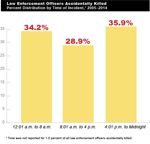 Figure 6 (Law Enforcement Officers Accidentally Killed, Percent Distribution by Time of Incident, 2005-2014):  This figure is a bar chart that provides the percent distribution by the time of day of incidents in which law enforcement officers were accidentally killed from 2005 through 2014. (Based on Table 54.)