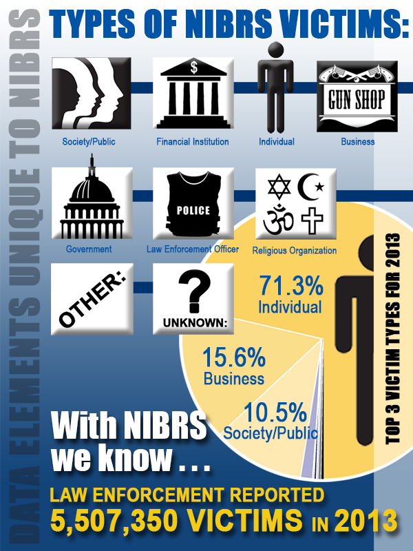 NIBRS Infographic