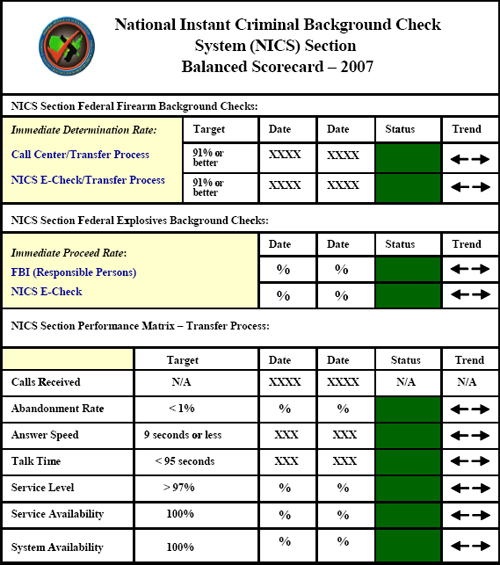 Fbi 2007 operations report for Operational scorecard template